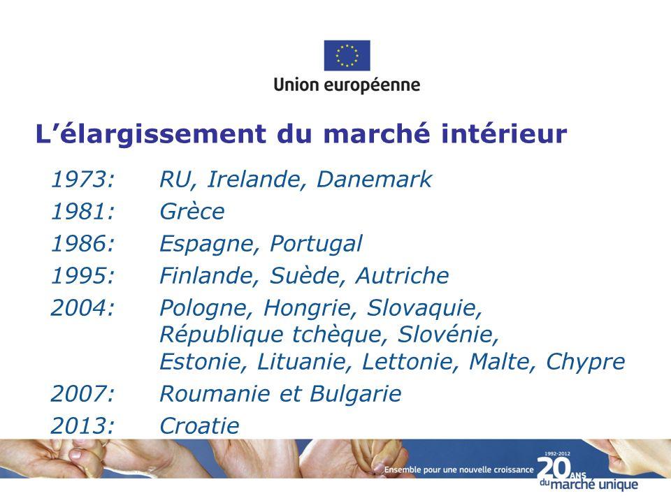 L'élargissement du marché intérieur