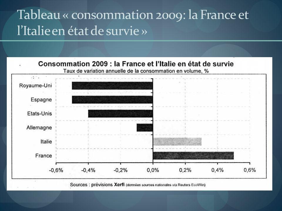 Tableau « consommation 2009: la France et l'Italie en état de survie »