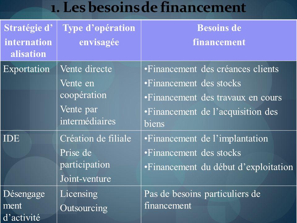 1. Les besoins de financement