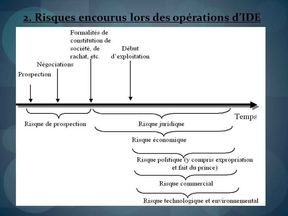 2. Risques encourus lors des opérations d'IDE