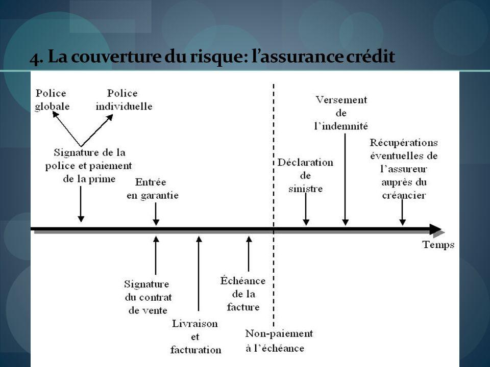 4. La couverture du risque: l'assurance crédit