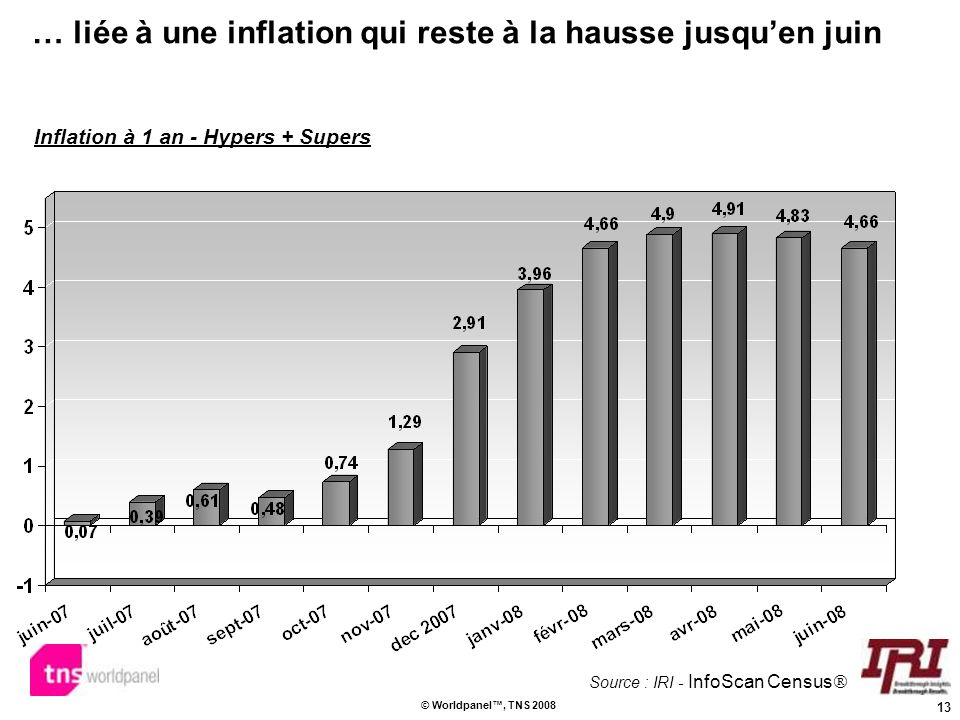Inflation à 1 an - Hypers + Supers