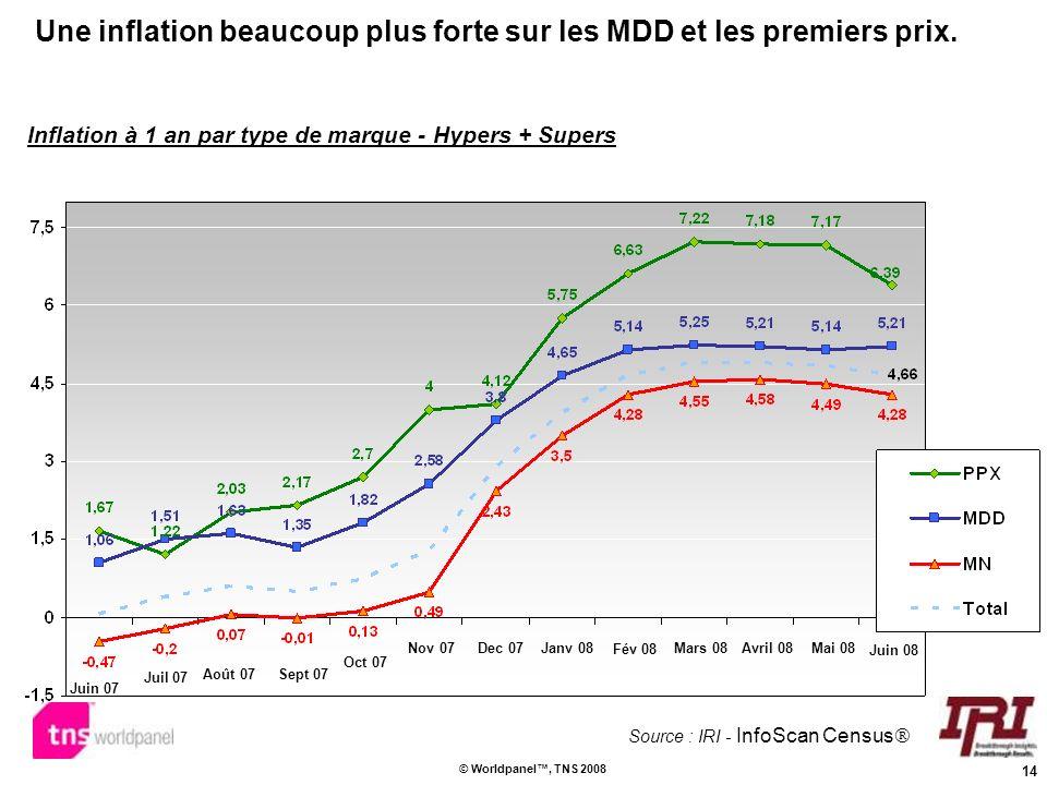 Une inflation beaucoup plus forte sur les MDD et les premiers prix.