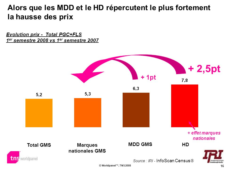 + effet marques nationales Marques nationales GMS