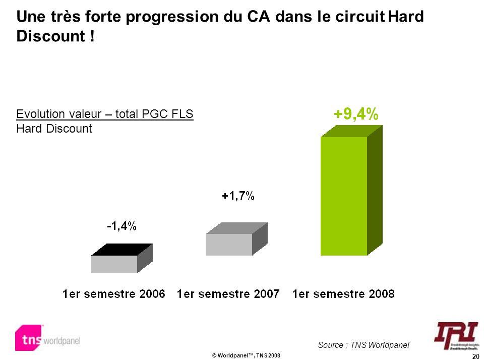 Une très forte progression du CA dans le circuit Hard Discount !