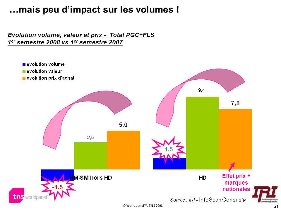 …mais peu d'impact sur les volumes !
