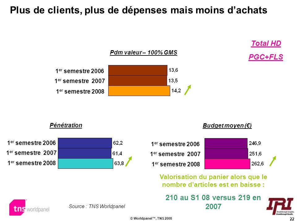 Plus de clients, plus de dépenses mais moins d'achats