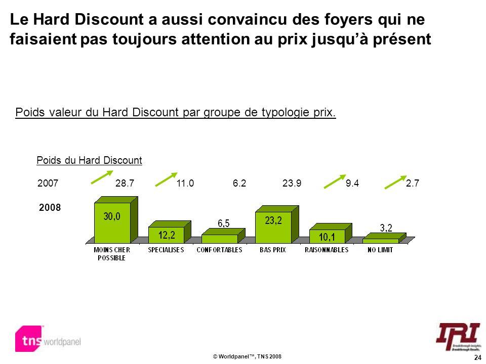 Poids valeur du Hard Discount par groupe de typologie prix.