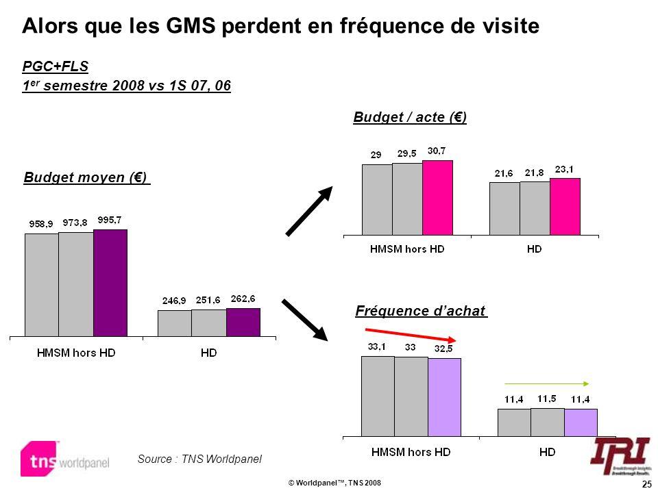 Alors que les GMS perdent en fréquence de visite