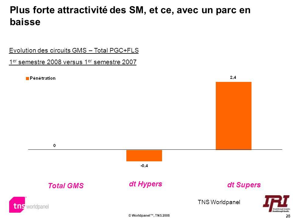Plus forte attractivité des SM, et ce, avec un parc en baisse