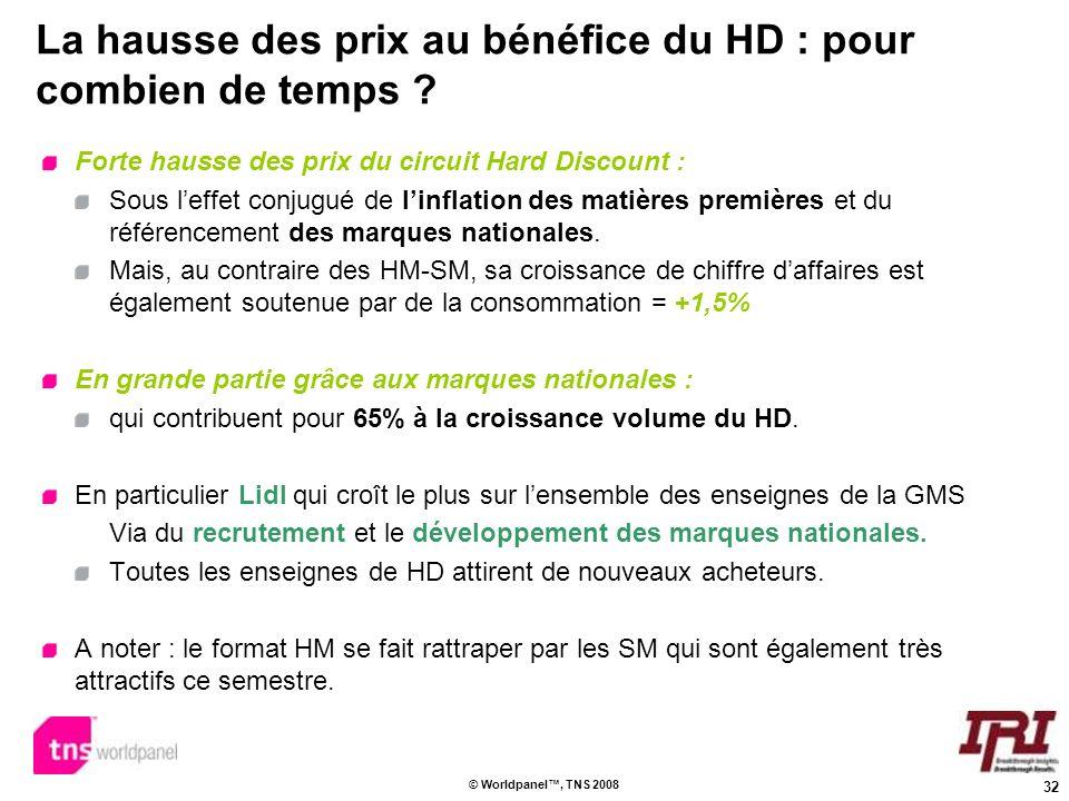 La hausse des prix au bénéfice du HD : pour combien de temps