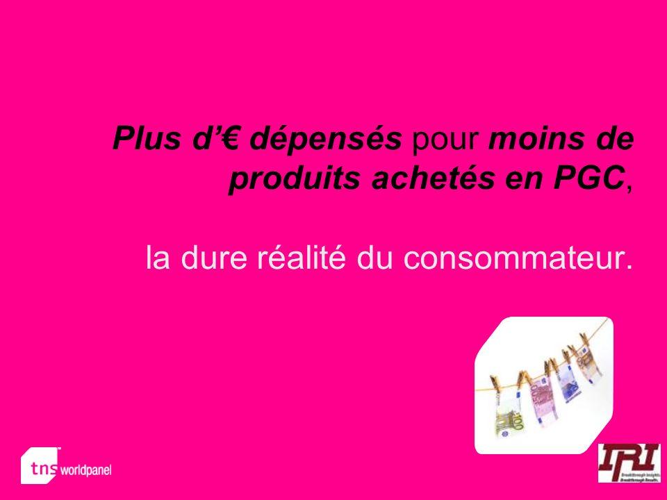 Plus d'€ dépensés pour moins de produits achetés en PGC, la dure réalité du consommateur.