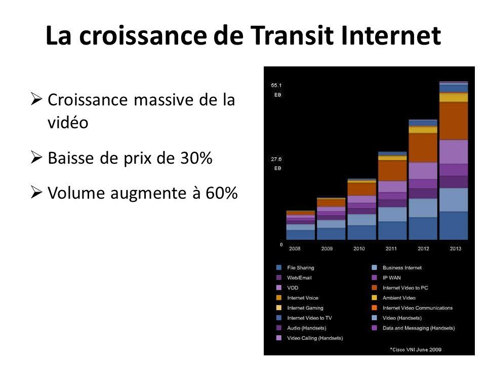 La croissance de Transit Internet