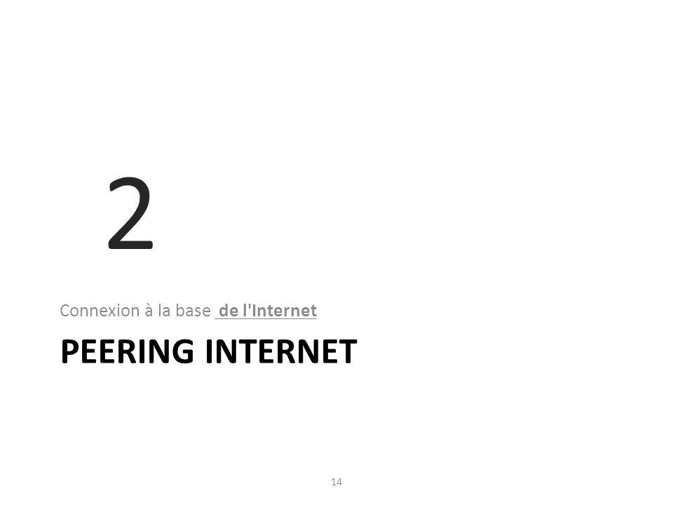 2 Connexion à la base de l Internet PEERING INTERNET