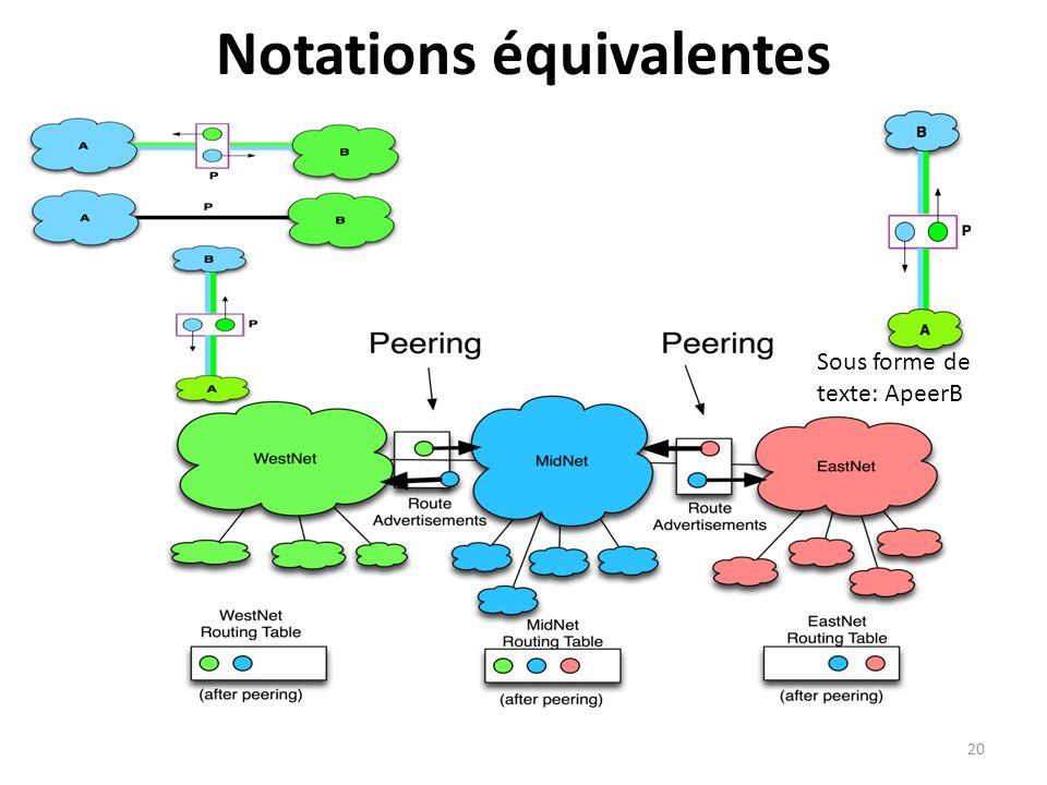 Notations équivalentes
