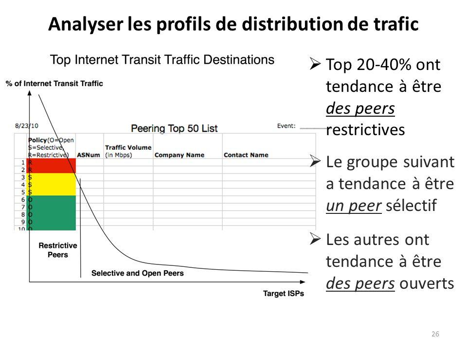 Analyser les profils de distribution de trafic