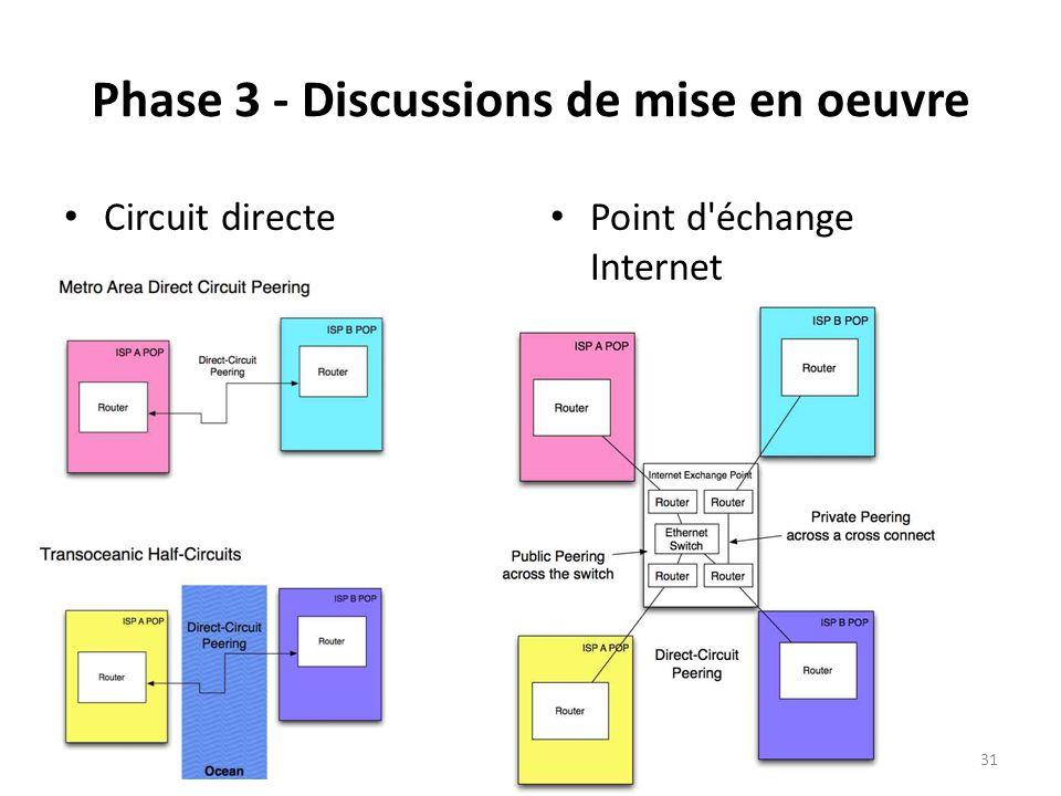Phase 3 - Discussions de mise en oeuvre
