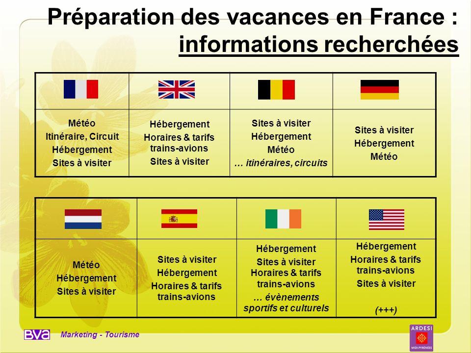 Préparation des vacances en France : informations recherchées