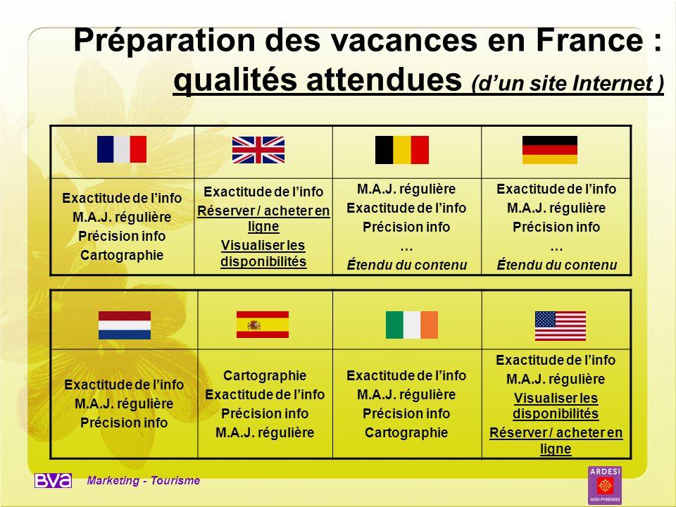 Préparation des vacances en France : qualités attendues (d'un site Internet )