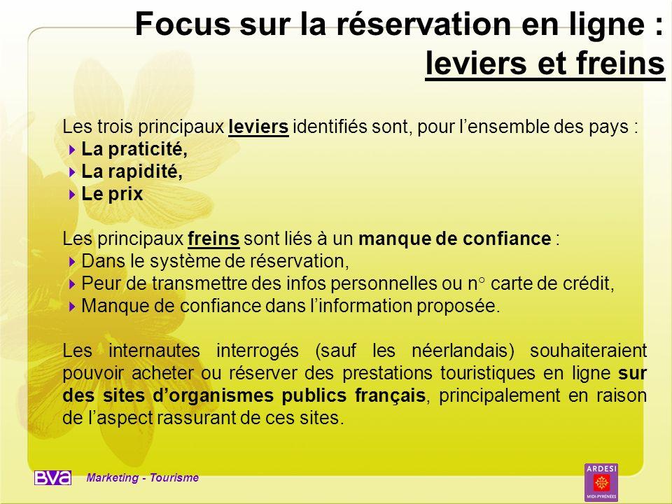 Focus sur la réservation en ligne : leviers et freins