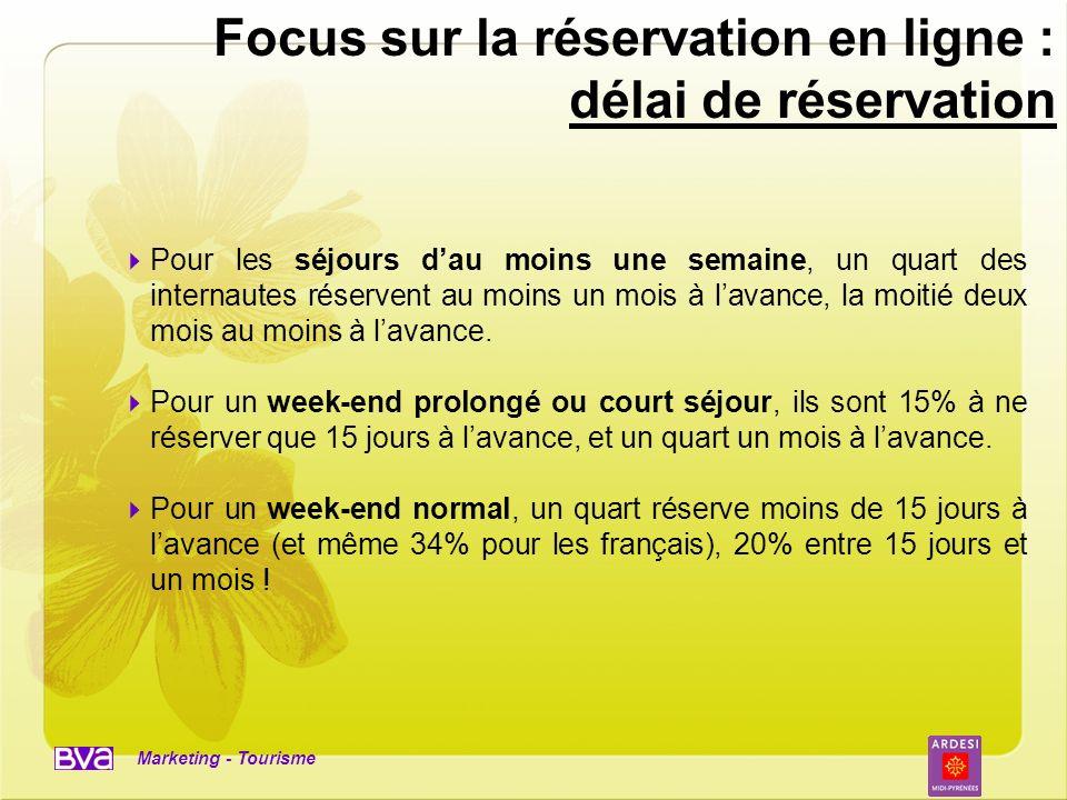 Focus sur la réservation en ligne : délai de réservation