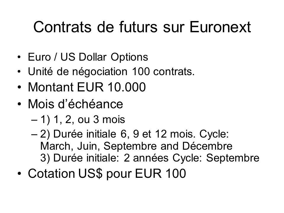 Contrats de futurs sur Euronext