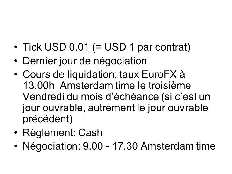 Tick USD 0.01 (= USD 1 par contrat)