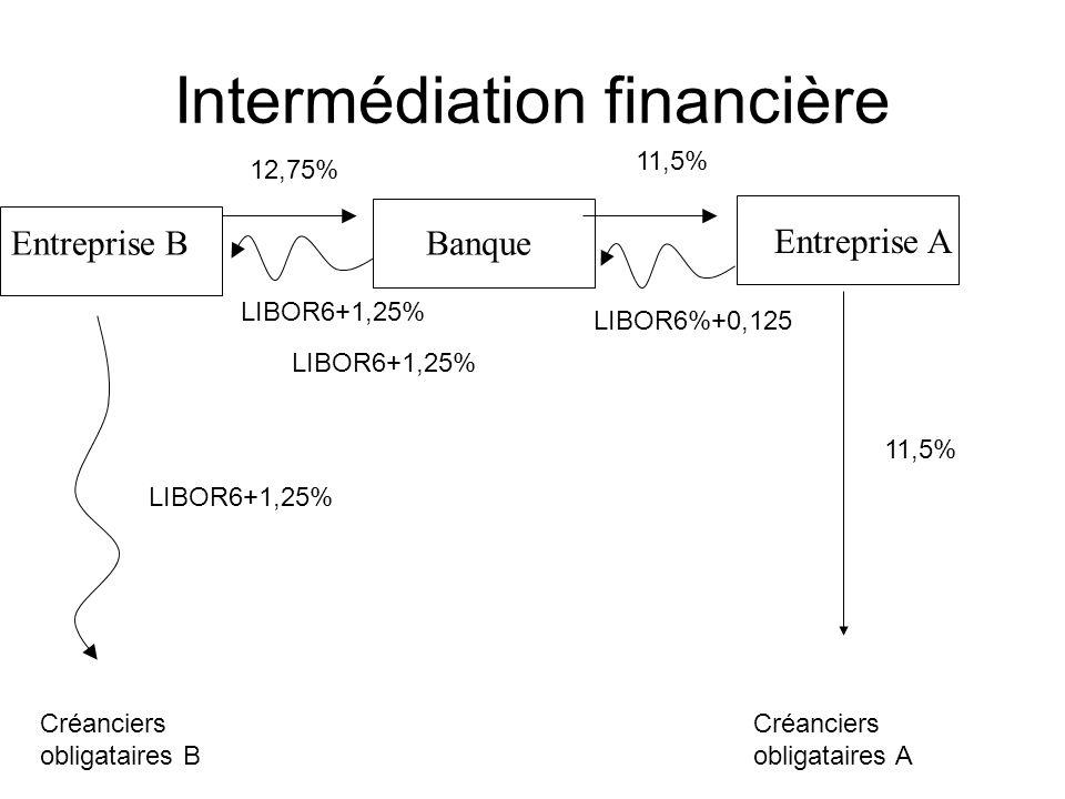 Intermédiation financière