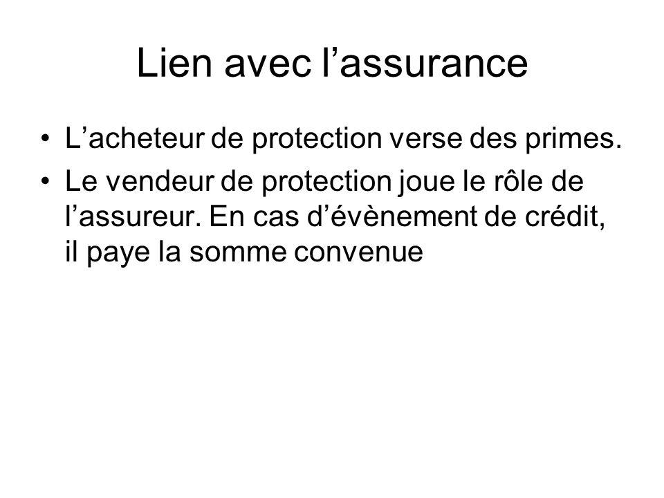 Lien avec l'assurance L'acheteur de protection verse des primes.
