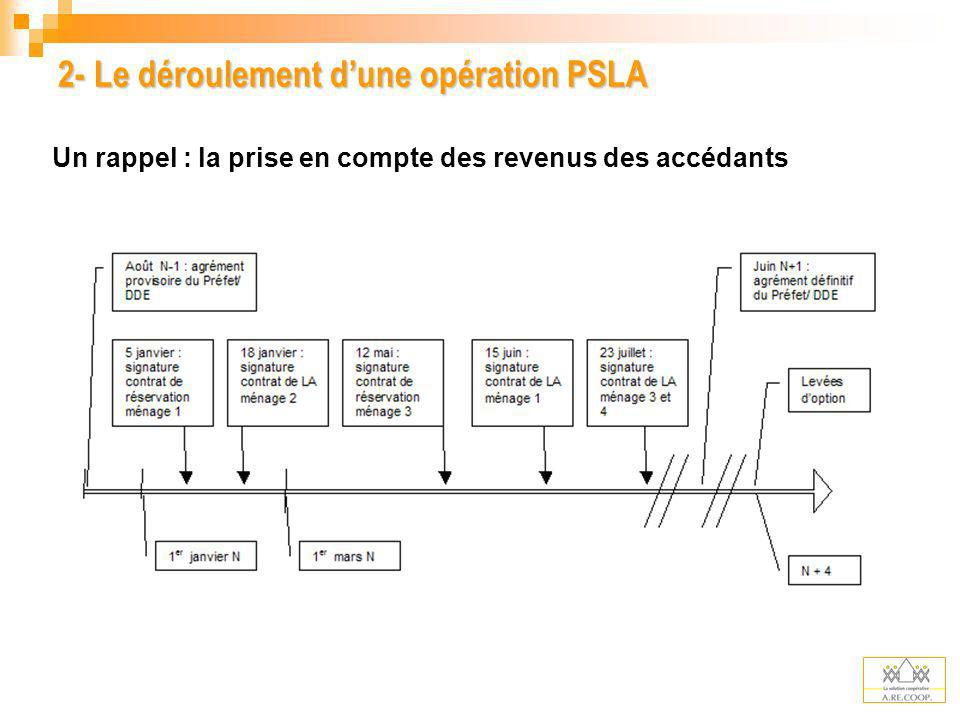 2- Le déroulement d'une opération PSLA