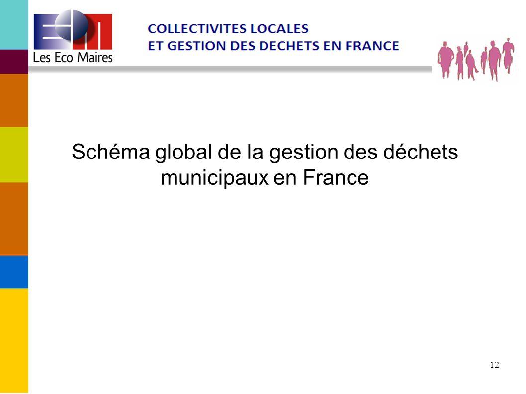 Schéma global de la gestion des déchets municipaux en France