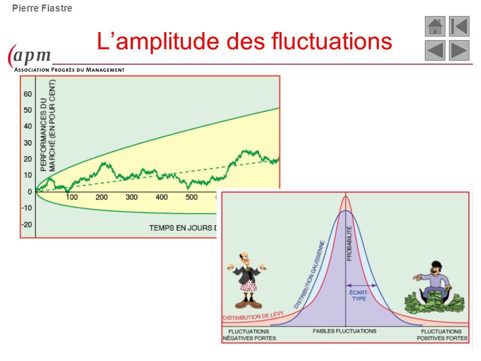 L'amplitude des fluctuations
