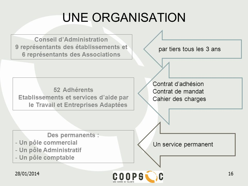 UNE ORGANISATION Conseil d'Administration