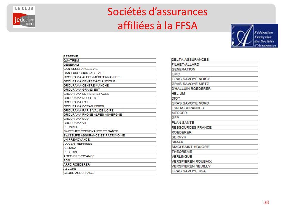 Sociétés d'assurances affiliées à la FFSA