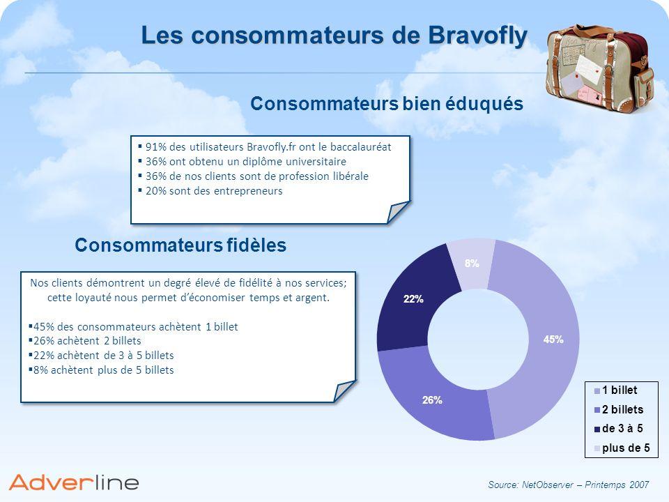 Les consommateurs de Bravofly Consommateurs bien éduqués