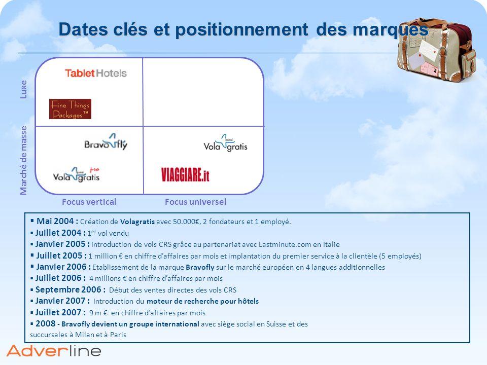 Dates clés et positionnement des marques