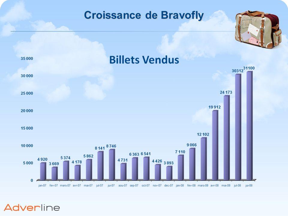 Croissance de Bravofly