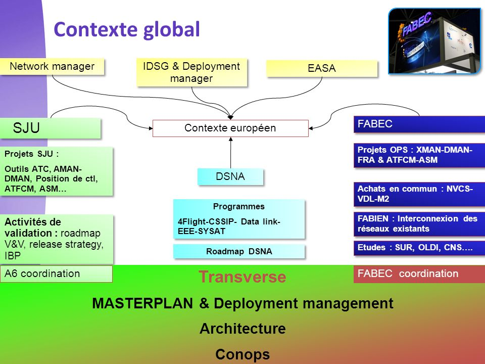 MASTERPLAN & Deployment management
