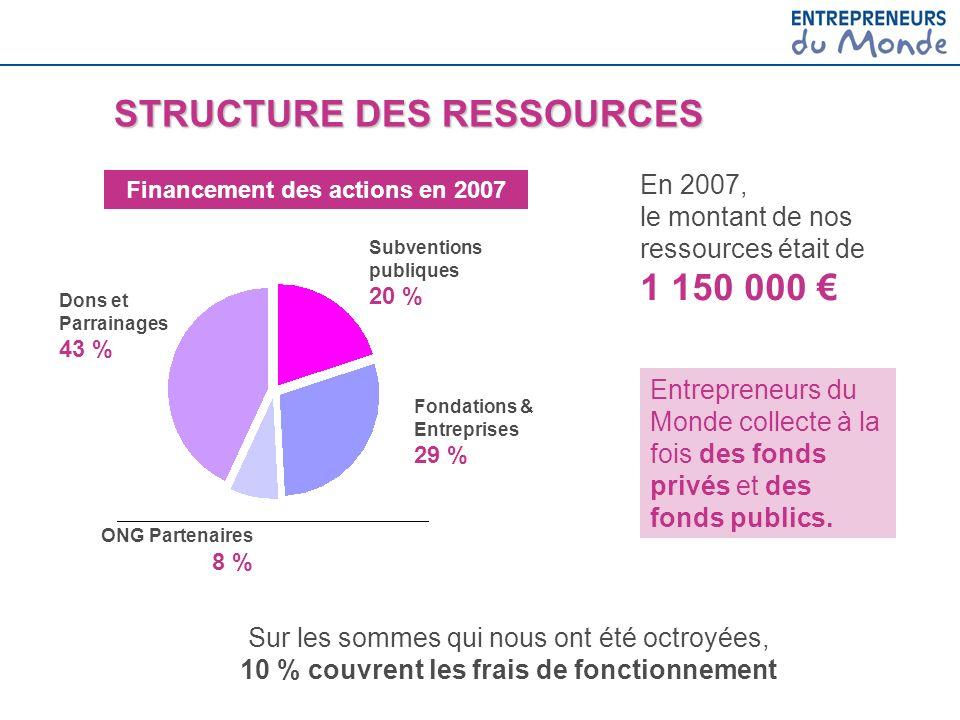 Financement des actions en 2007
