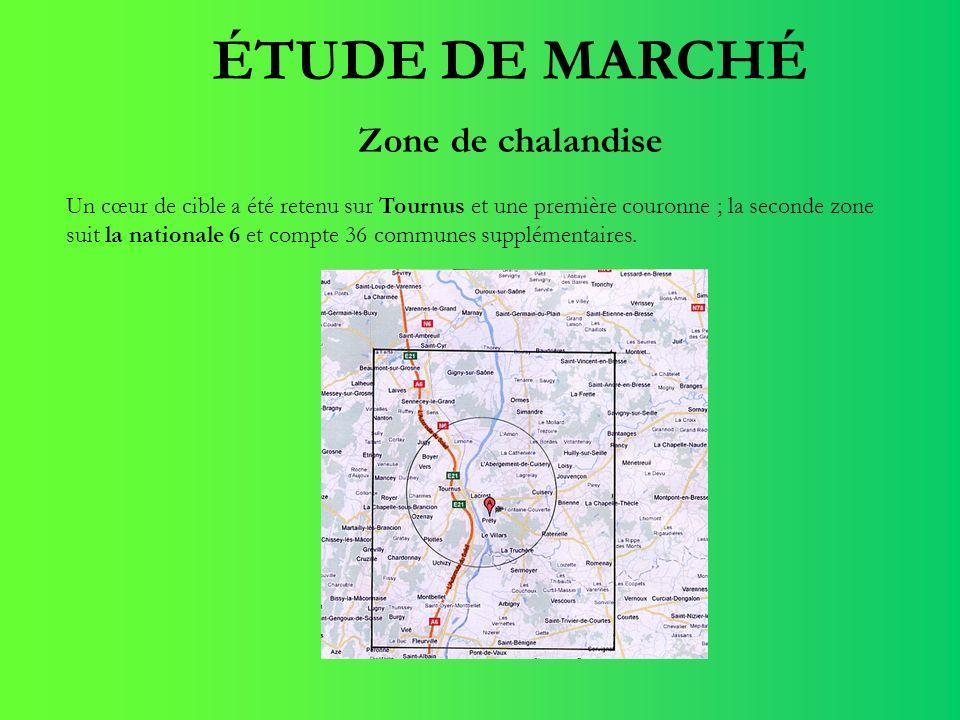 ÉTUDE DE MARCHÉ Zone de chalandise