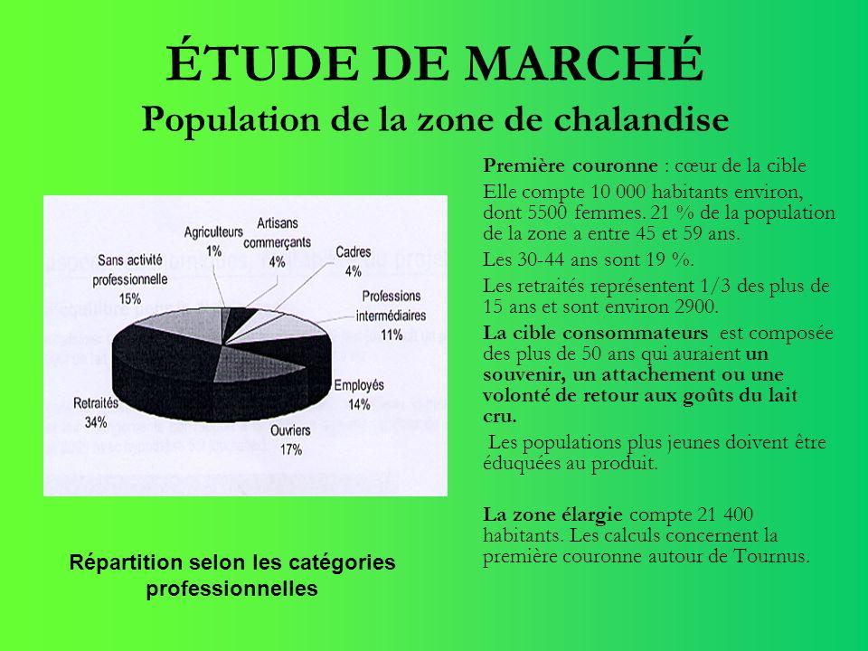 ÉTUDE DE MARCHÉ Population de la zone de chalandise