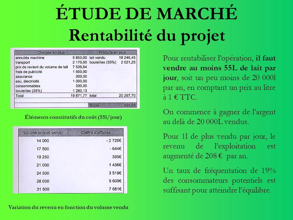 ÉTUDE DE MARCHÉ Rentabilité du projet