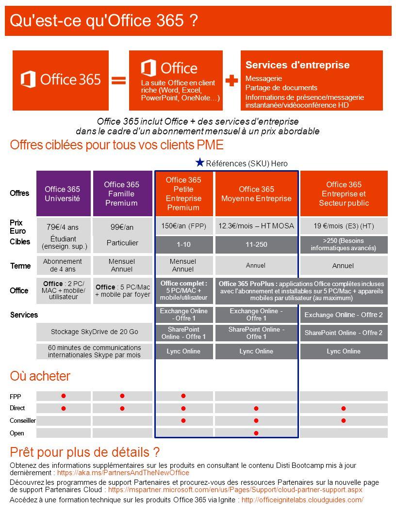 Qu est-ce qu Office 365 Offres ciblées pour tous vos clients PME
