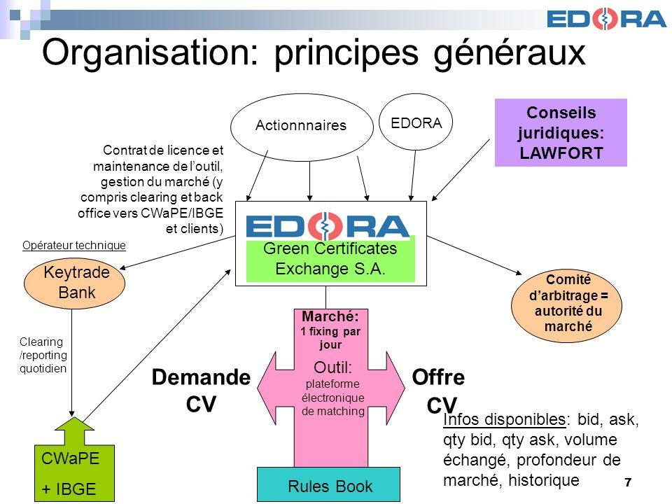 Organisation: principes généraux