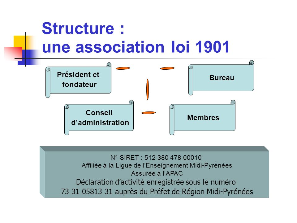 Structure : une association loi 1901 Bureau Président et fondateur