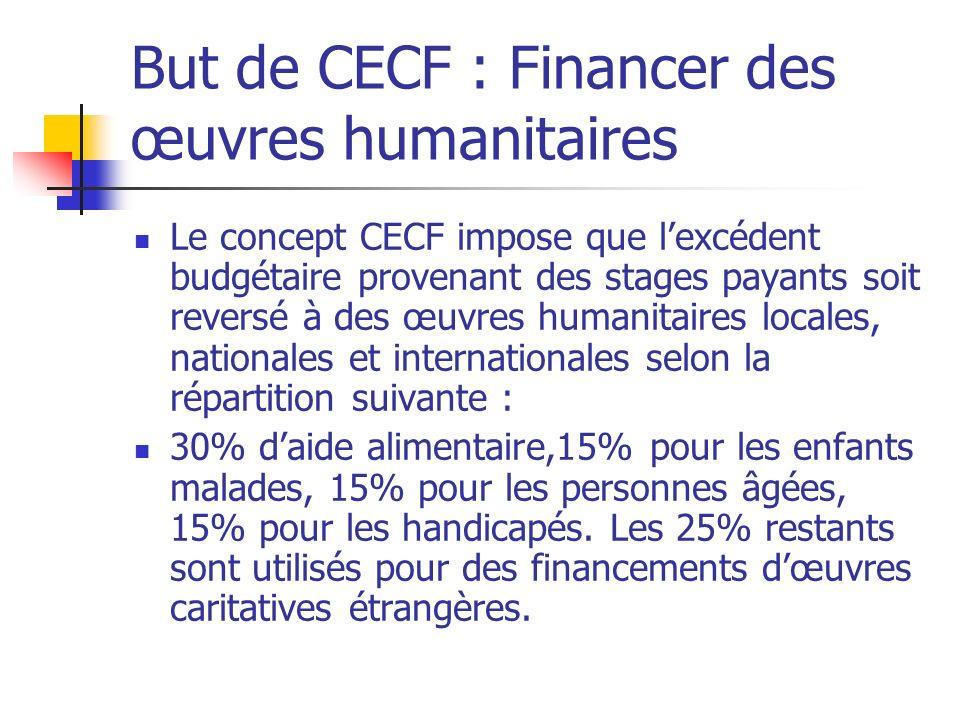 But de CECF : Financer des œuvres humanitaires
