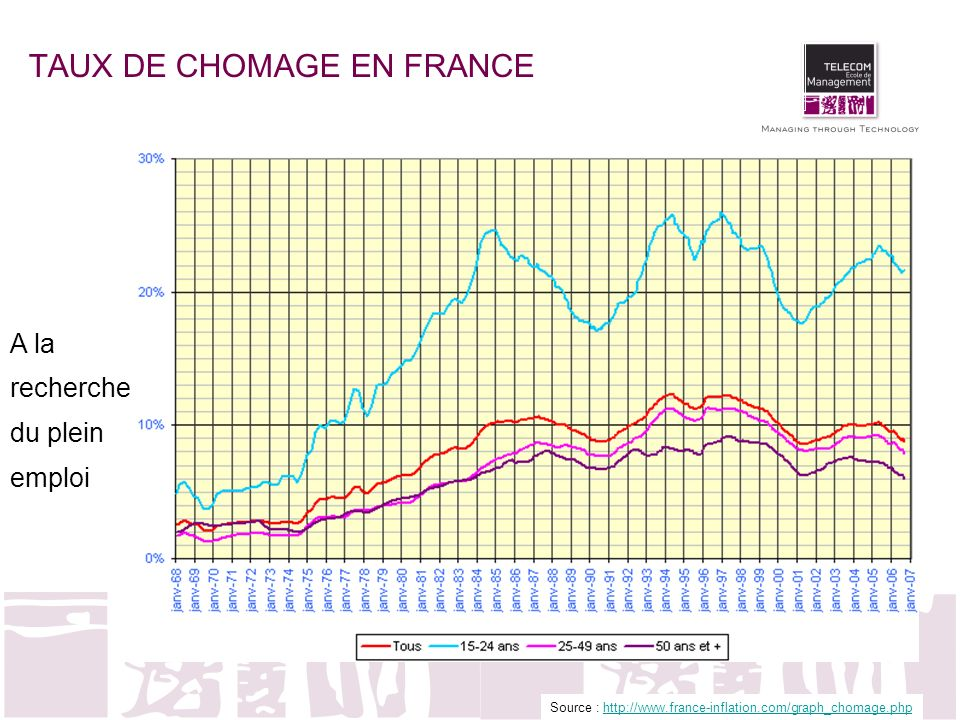 TAUX DE CHOMAGE EN FRANCE