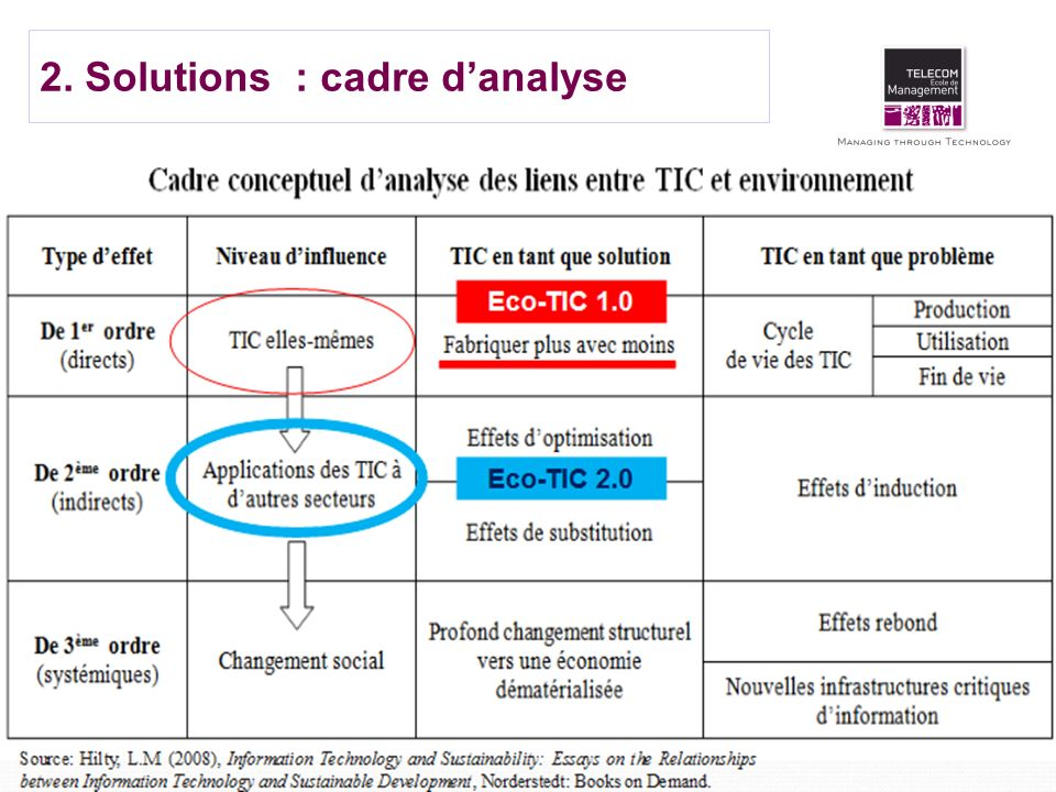2. Solutions : cadre d'analyse