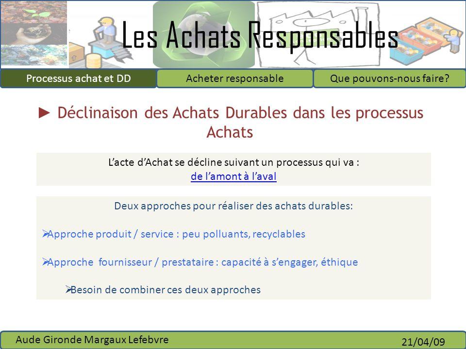 Déclinaison des Achats Durables dans les processus Achats