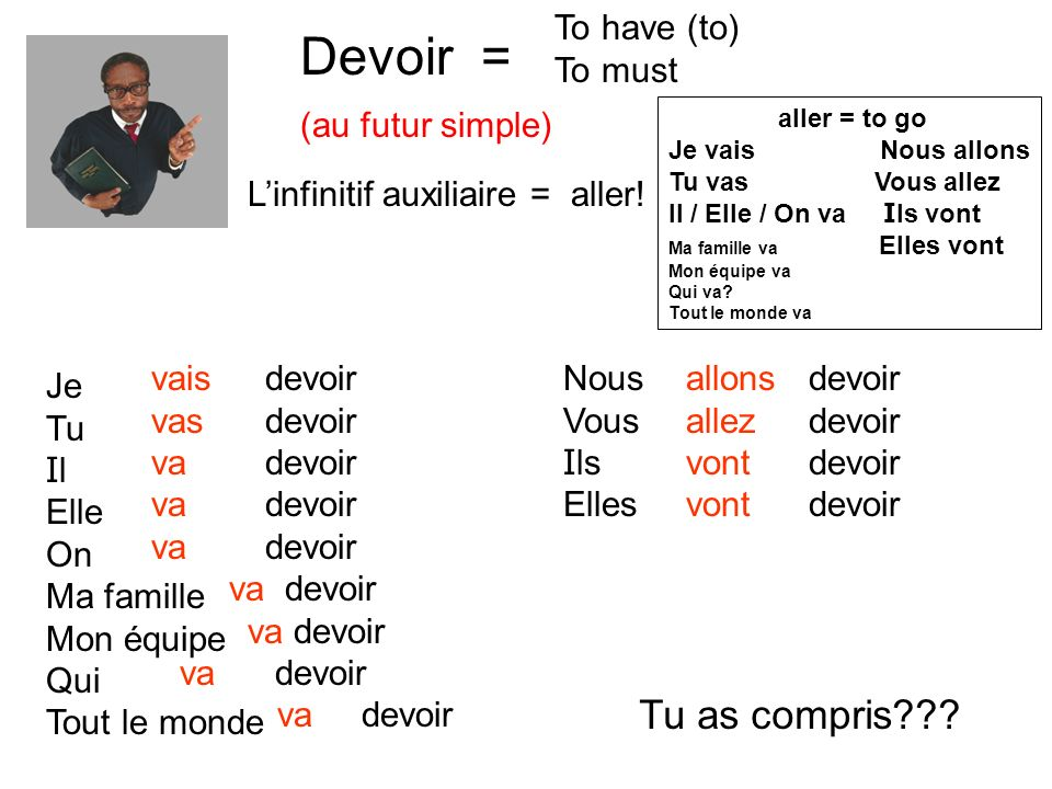 Devoir = Tu as compris To have (to) To must (au futur simple)